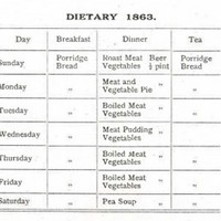 Dietary Table 1863